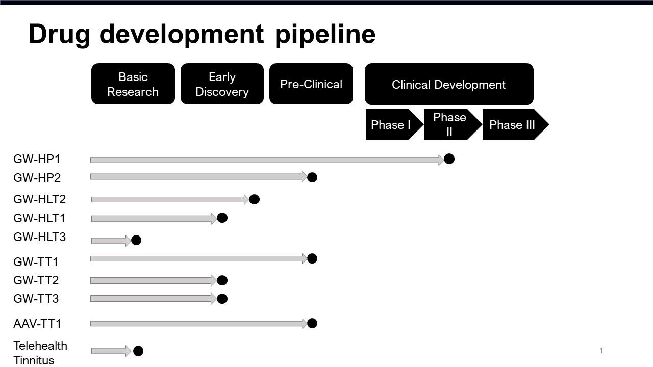 drug discovery slide